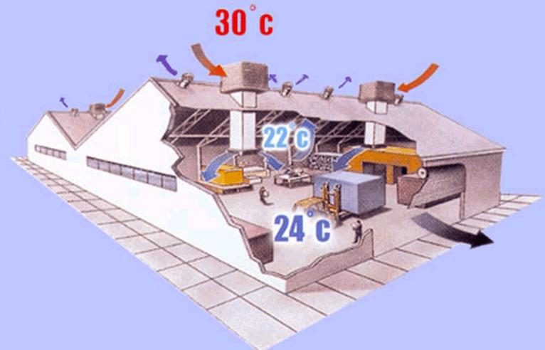 Fonctionnement du refroidissement adiabatique
