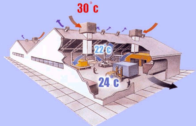 climatisation industrielle fonctionnement